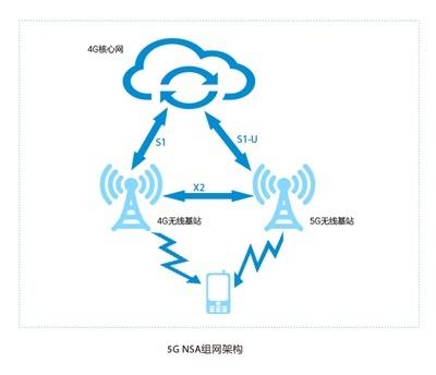 4G频段不会受到5G影响-手机信号放大器
